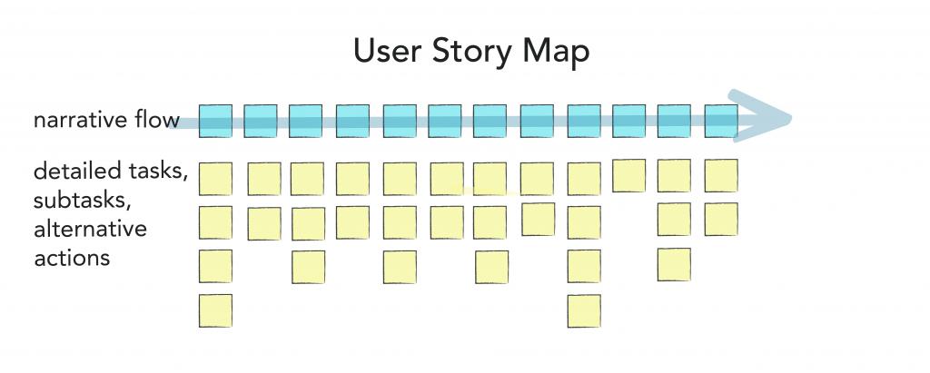 user story 2